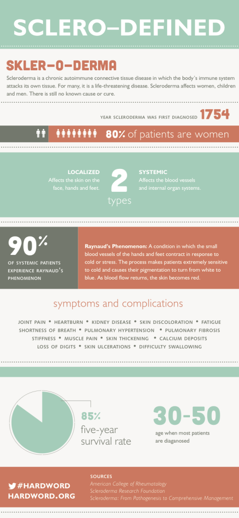 #Scleroderma Infographic